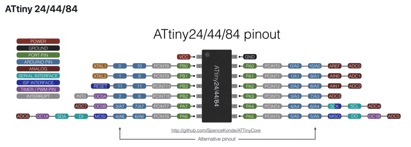 media/week11/attiny44pinout.jpg