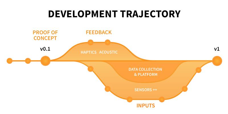 content/final-project/plan/Development.jpg