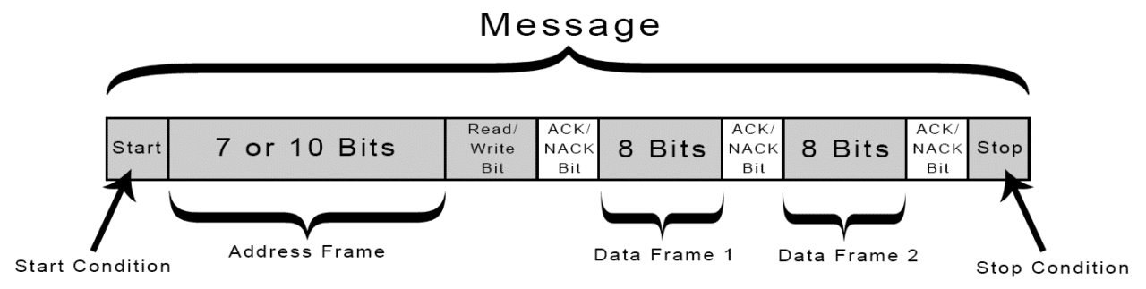 content/assignments/week13/Introduction-to-I2C-Message-Frame-and-Bit-2.png
