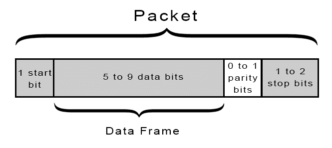 content/assignments/week13/Introduction-to-UART-Packet-Frame-and-Bits-2.png